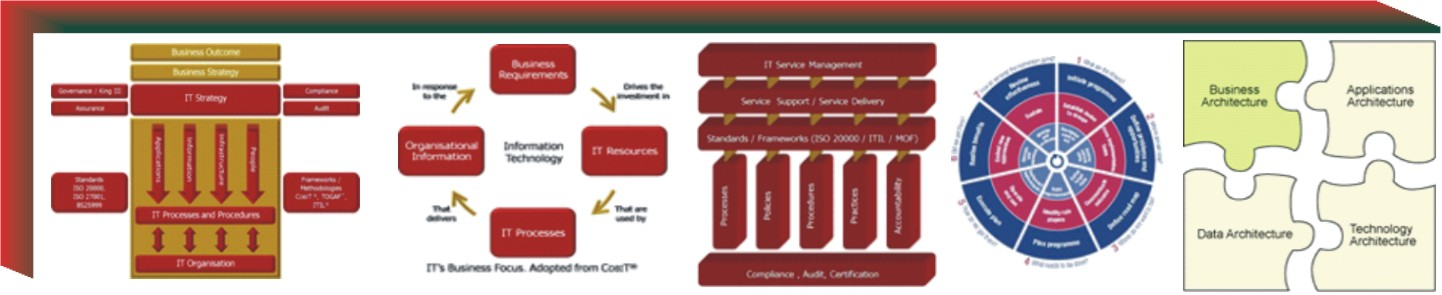 Governance Architecture IT Strategy and ITSM